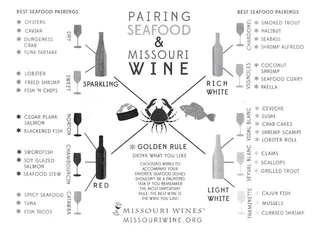 Pairing Seafood & Wine Chart