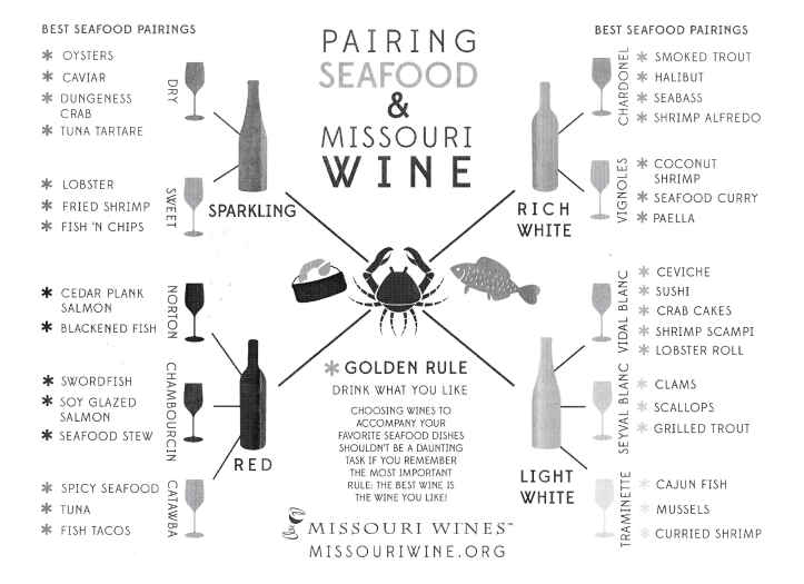 Pairing Seafood & Wine Chart